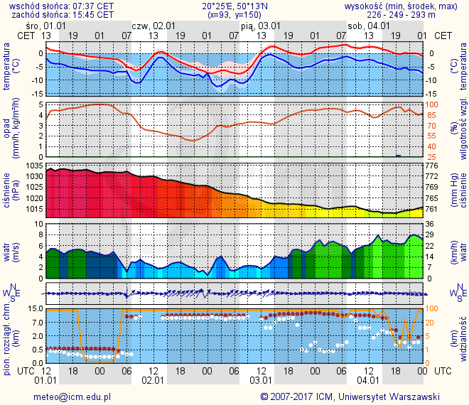 Icm pogoda dla gmin :: Evderocom