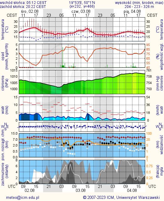 icm prognoza pogody